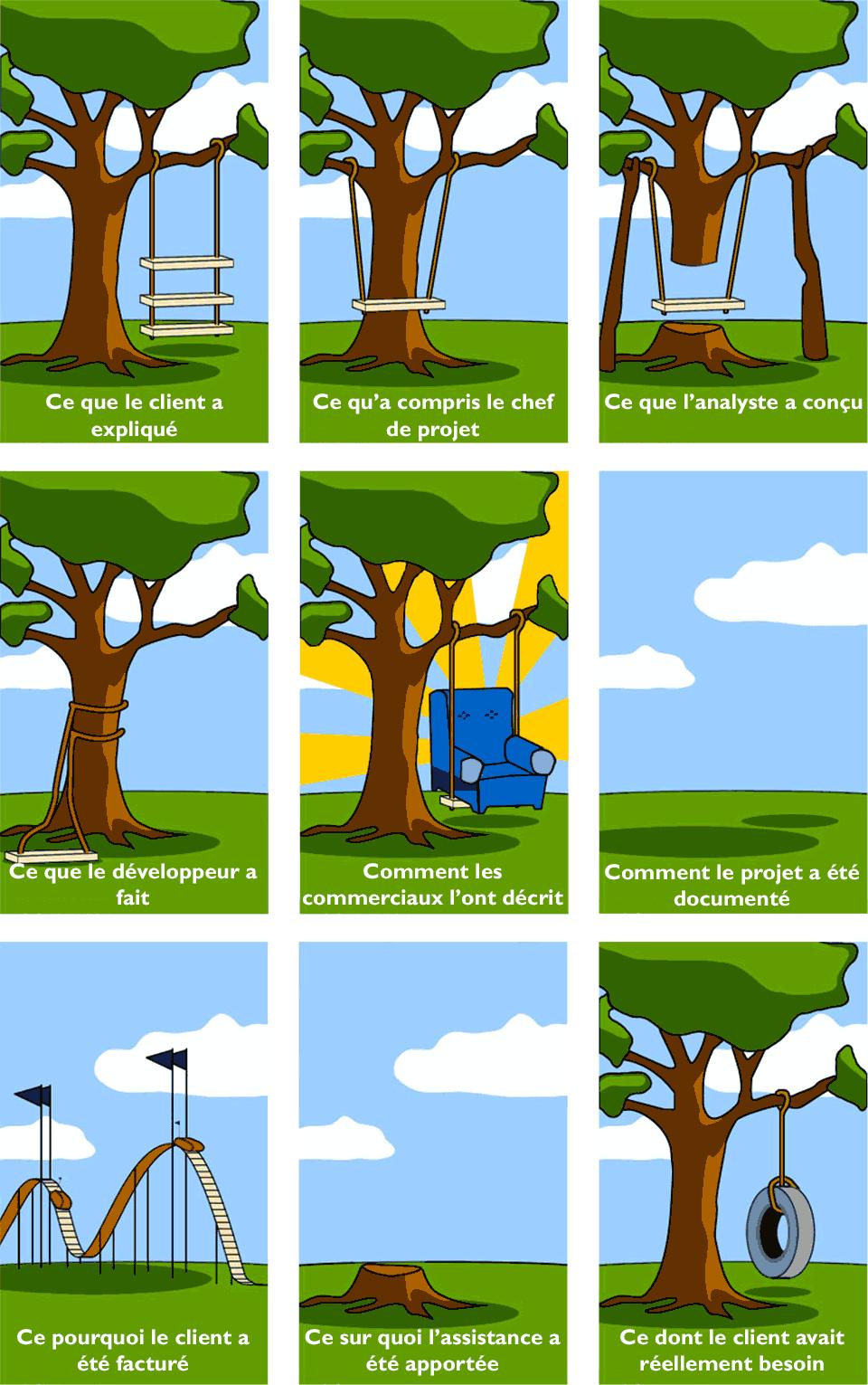 projet it avant humour